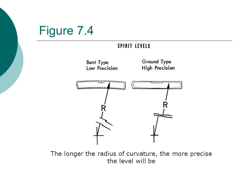 Figure 7.15 For comparison measurement, the sine bar is used to cancel out the angle being measured