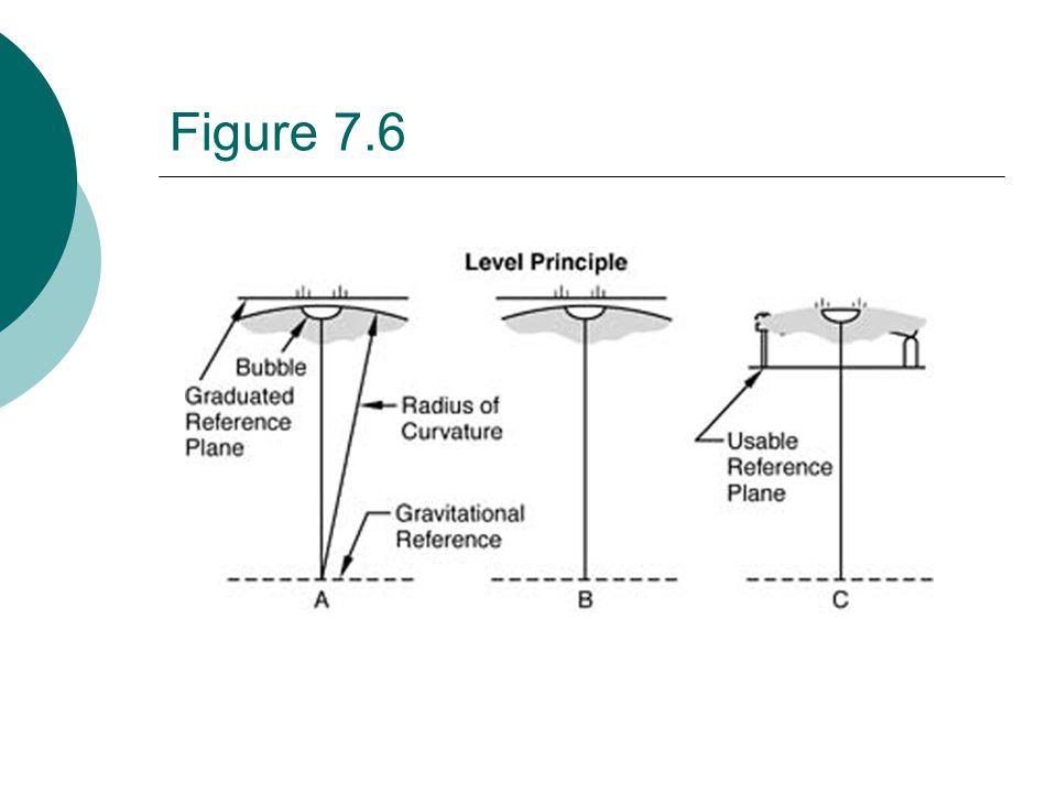 Figure 7.16 Sine blockSine plate