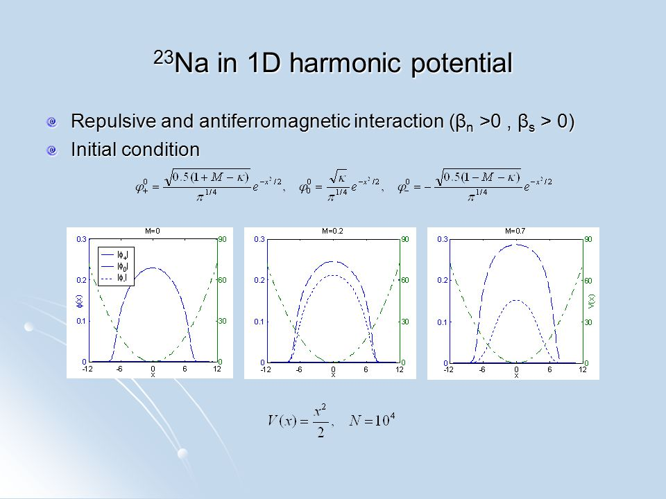 23 Na in 1D harmonic potential Repulsive and antiferromagnetic interaction (β n >0, β s > 0) Initial condition