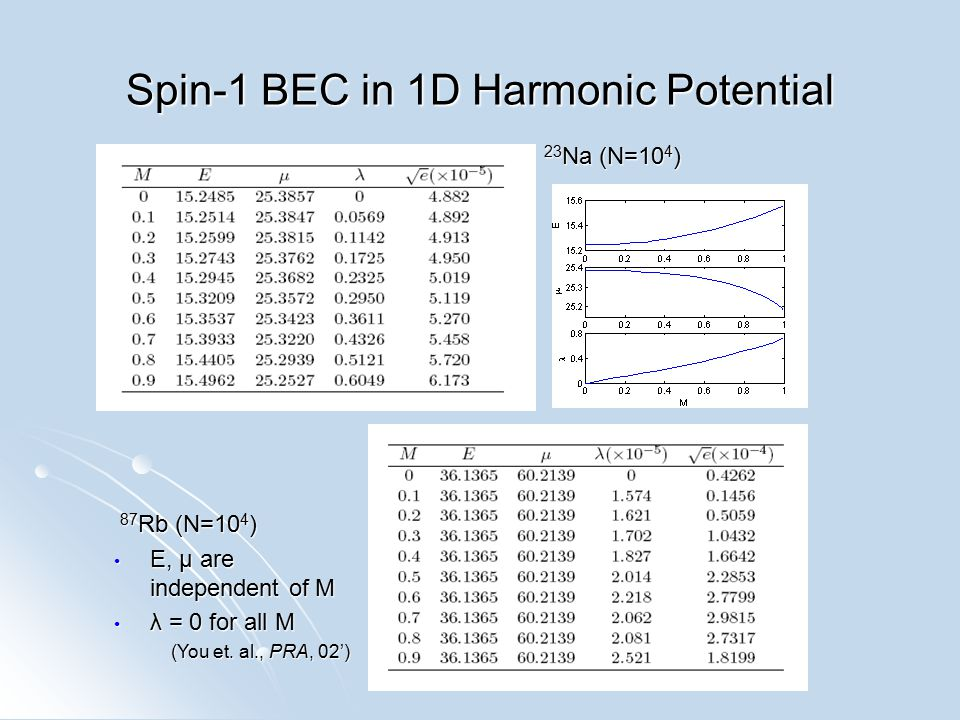 Spin-1 BEC in 1D Harmonic Potential 87 Rb (N=10 4 ) 87 Rb (N=10 4 ) E, µ are independent of M E, µ are independent of M λ = 0 for all M λ = 0 for all M (You et.