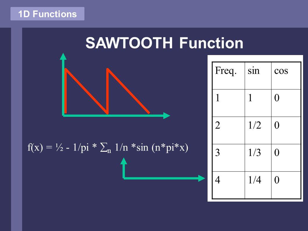 SAWTOOTH Function 1D Functions f(x) = ½ - 1/pi *  n 1/n *sin (n*pi*x) Freq.sincos 110 21/20 31/30 41/40