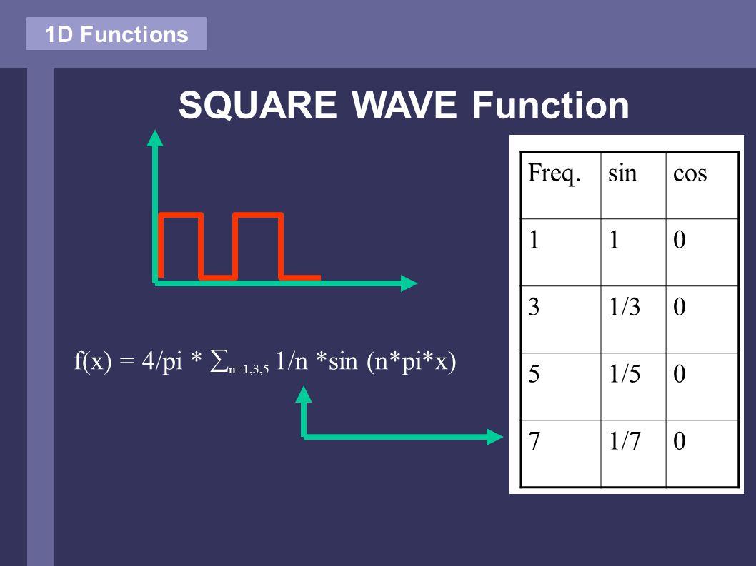 SQUARE WAVE Function 1D Functions f(x) = 4/pi *  n=1,3,5 1/n *sin (n*pi*x) Freq.sincos 110 31/30 51/50 71/70