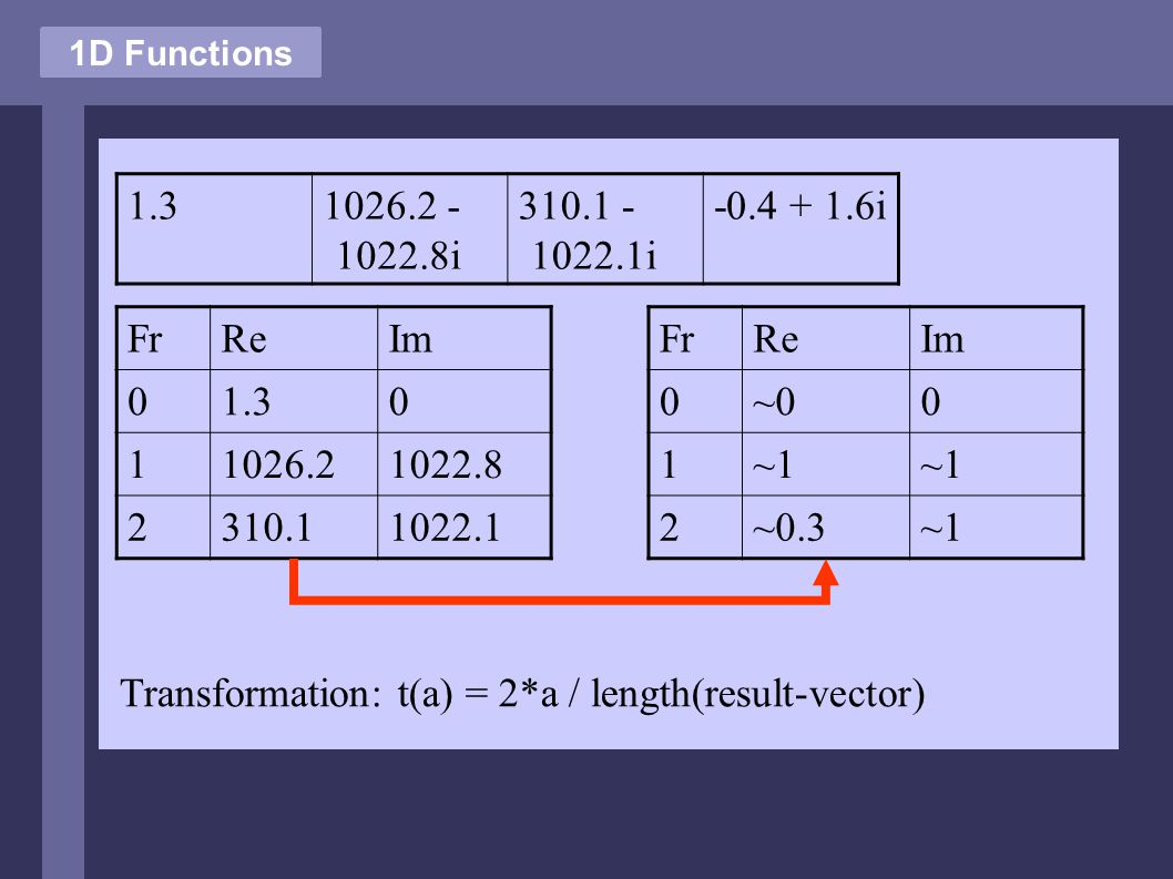 1D Functions FrReIm 01.30 11026.21022.8 2310.11022.1 FrReIm 0~00 1~1 2~0.3~1 1.31026.2 - 1022.8i 310.1 - 1022.1i -0.4 + 1.6i Transformation: t(a) = 2*a / length(result-vector)