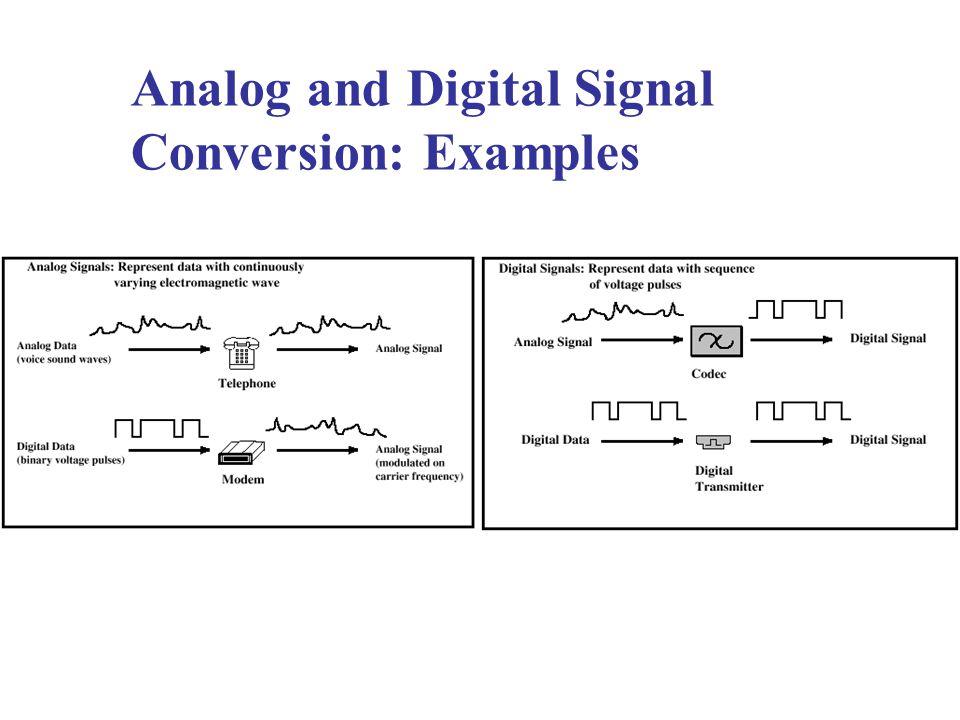 Analog and Digital Signal Conversion: Examples
