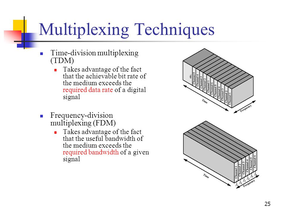 25 Multiplexing Techniques Time-division multiplexing (TDM) Takes advantage of the fact that the achievable bit rate of the medium exceeds the require