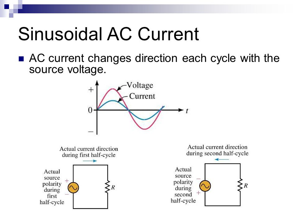 AC current changes direction each cycle with the source voltage. Sinusoidal AC Current