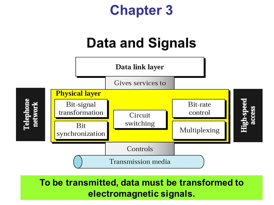 Chapter 3 Data and Signals To be transmitted, data must be transformed to electromagnetic signals.