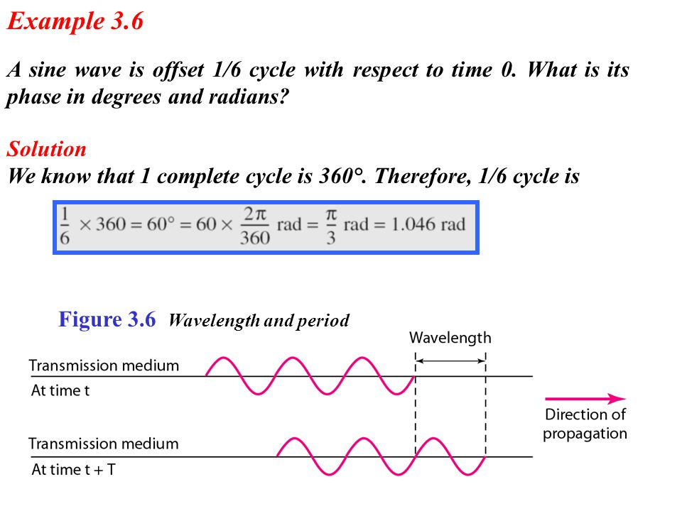 A sine wave is offset 1/6 cycle with respect to time 0. What is its phase in degrees and radians? Example 3.6 Solution We know that 1 complete cycle i