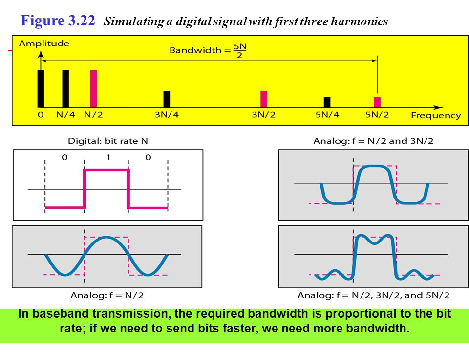 Figure 3.22 Simulating a digital signal with first three harmonics In baseband transmission, the required bandwidth is proportional to the bit rate; i