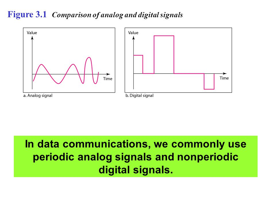 Figure 3.1 Comparison of analog and digital signals In data communications, we commonly use periodic analog signals and nonperiodic digital signals.
