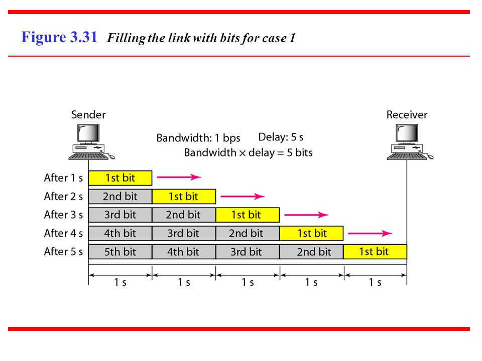 Figure 3.31 Filling the link with bits for case 1
