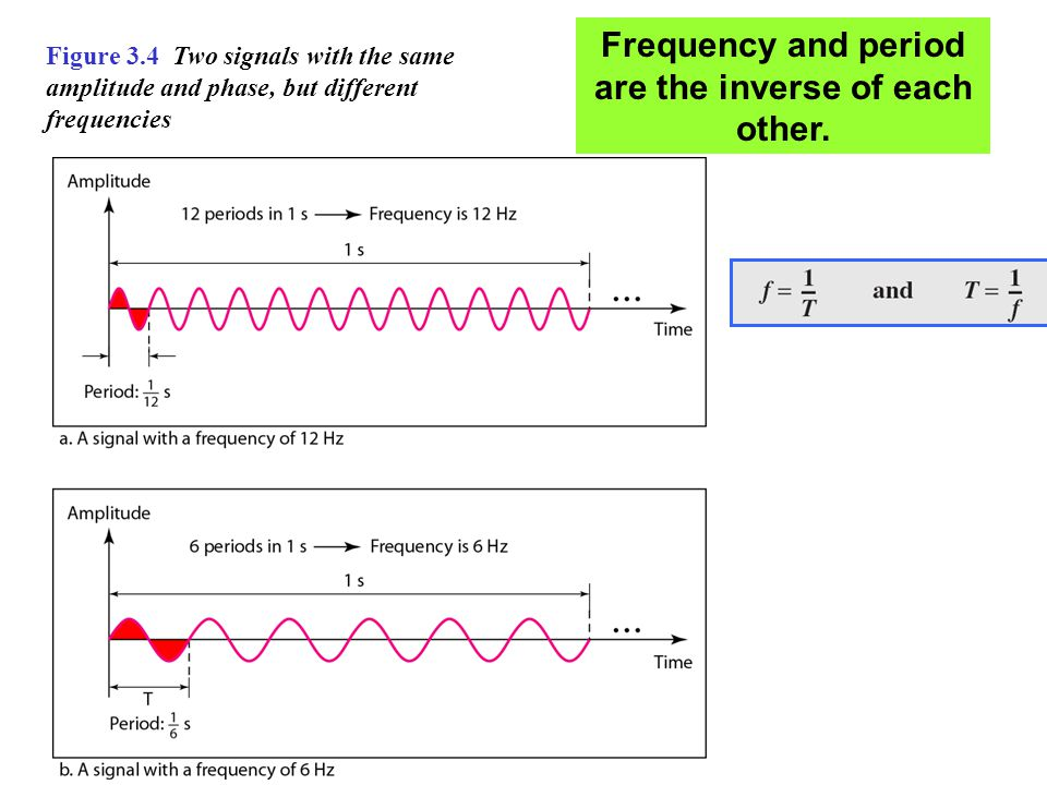 A periodic signal has a bandwidth of 20 Hz.The highest frequency is 60 Hz.