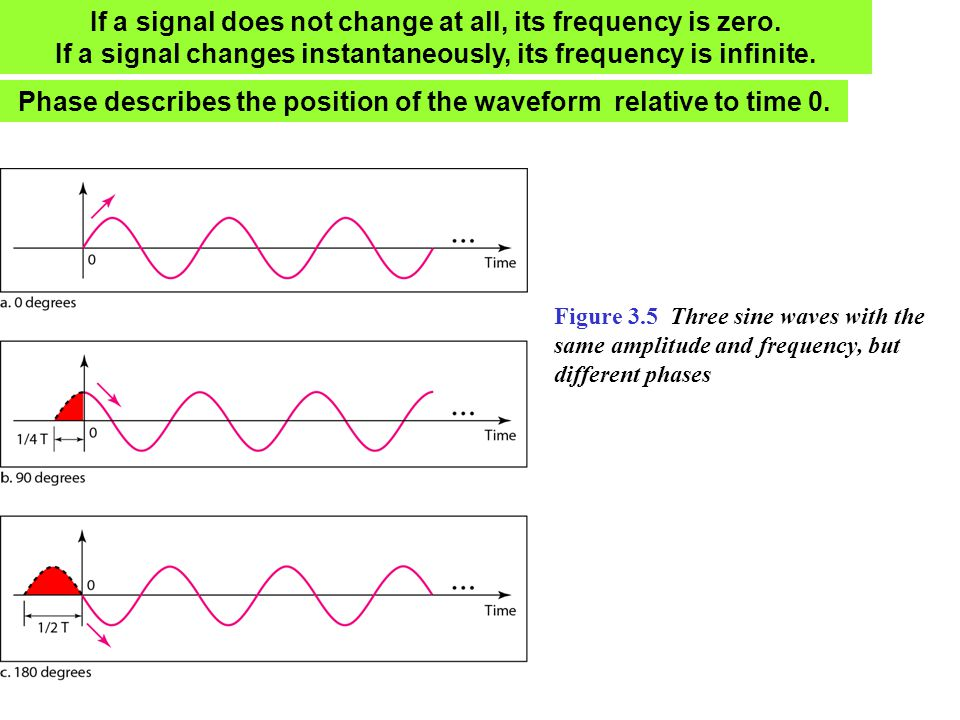 If a signal does not change at all, its frequency is zero. If a signal changes instantaneously, its frequency is infinite. Phase describes the positio