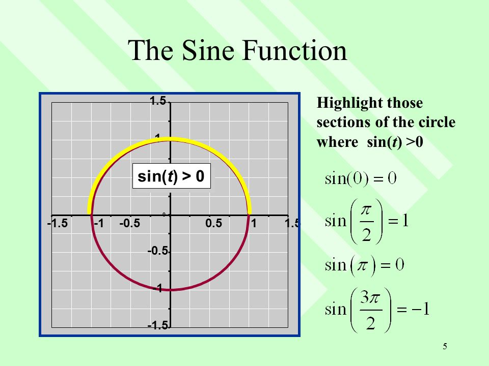 5 The Sine Function -1.5 -0.5 0 0.5 1 1.5 -1.5-0.50.511.5 Highlight those sections of the circle where sin(t) >0 sin(t) > 0