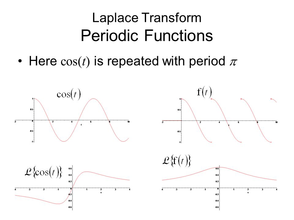 Laplace Transform Periodic Functions Here cos(t) is repeated with period 
