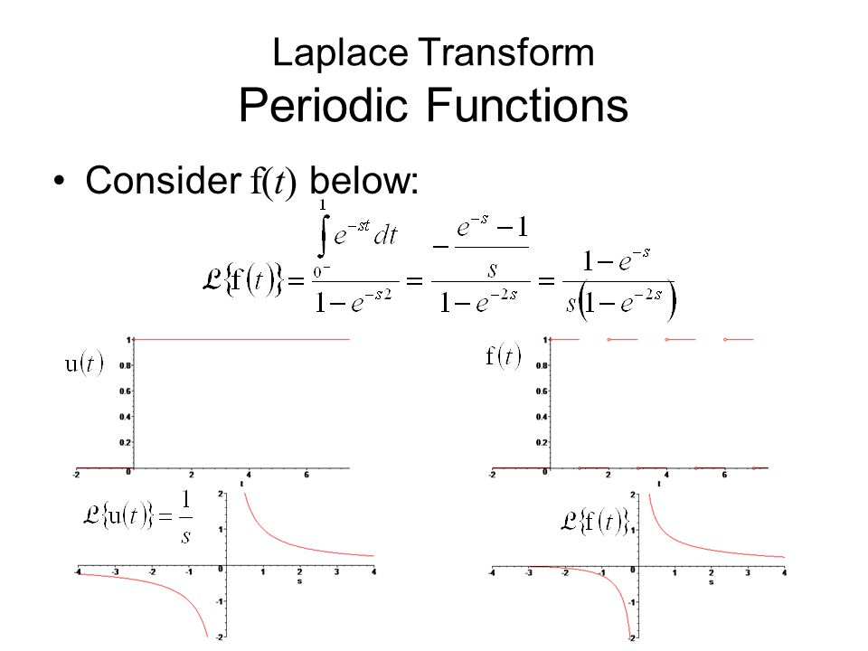 Consider f(t) below: Laplace Transform Periodic Functions