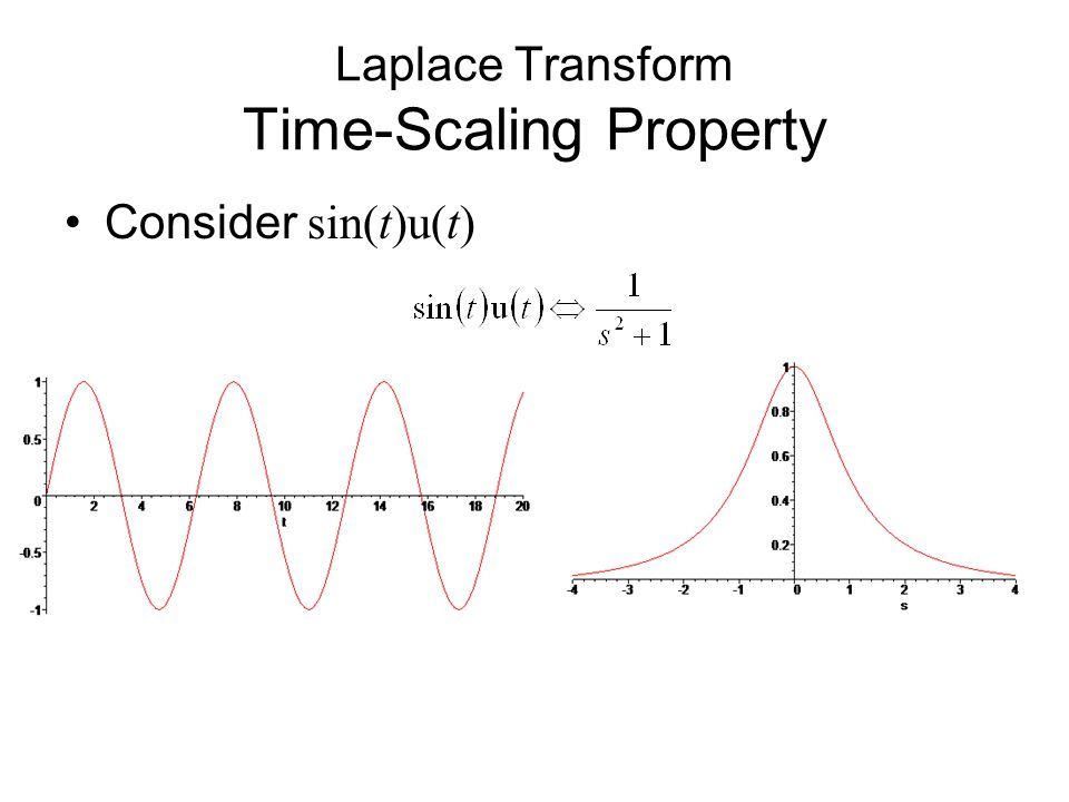 Consider sin(t)u(t) Laplace Transform Time-Scaling Property