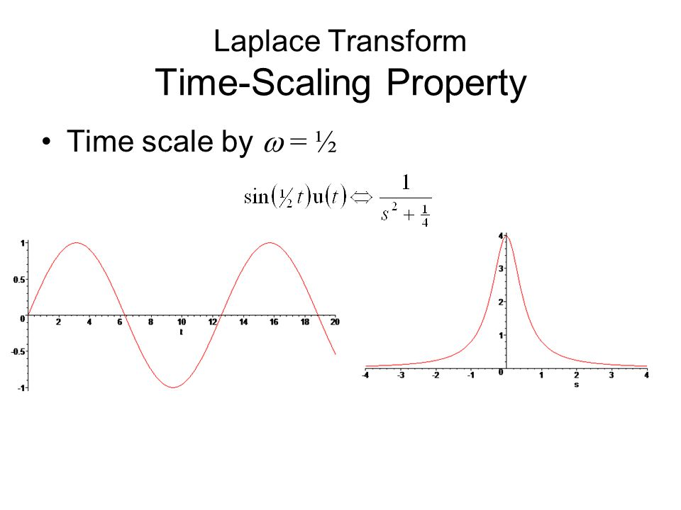 Time scale by  = ½ Laplace Transform Time-Scaling Property