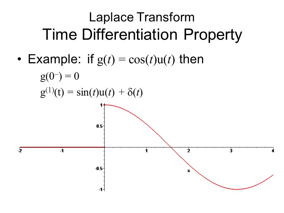Laplace Transform Time Differentiation Property Example: if g(t) = cos(t)u(t) then g(0 – ) = 0 g (1) (t) = sin(t)u(t) +  (t)