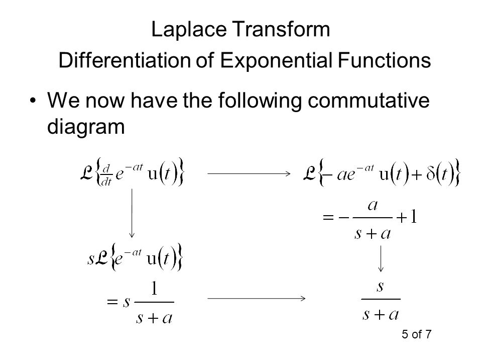 Laplace Transform Differentiation of Exponential Functions We now have the following commutative diagram 5 of 7