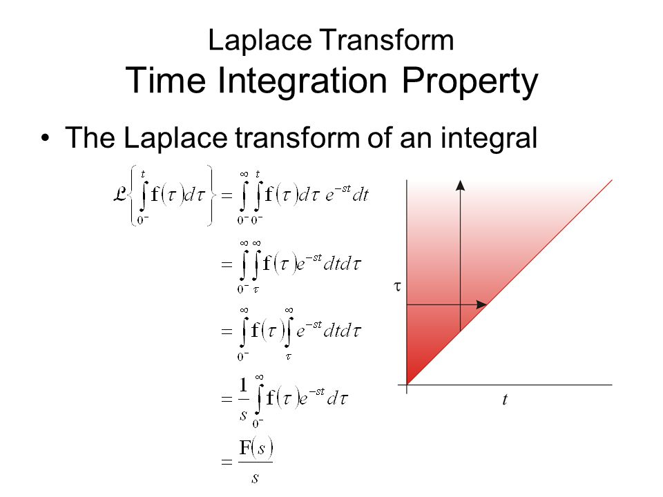Laplace Transform Time Integration Property The Laplace transform of an integral