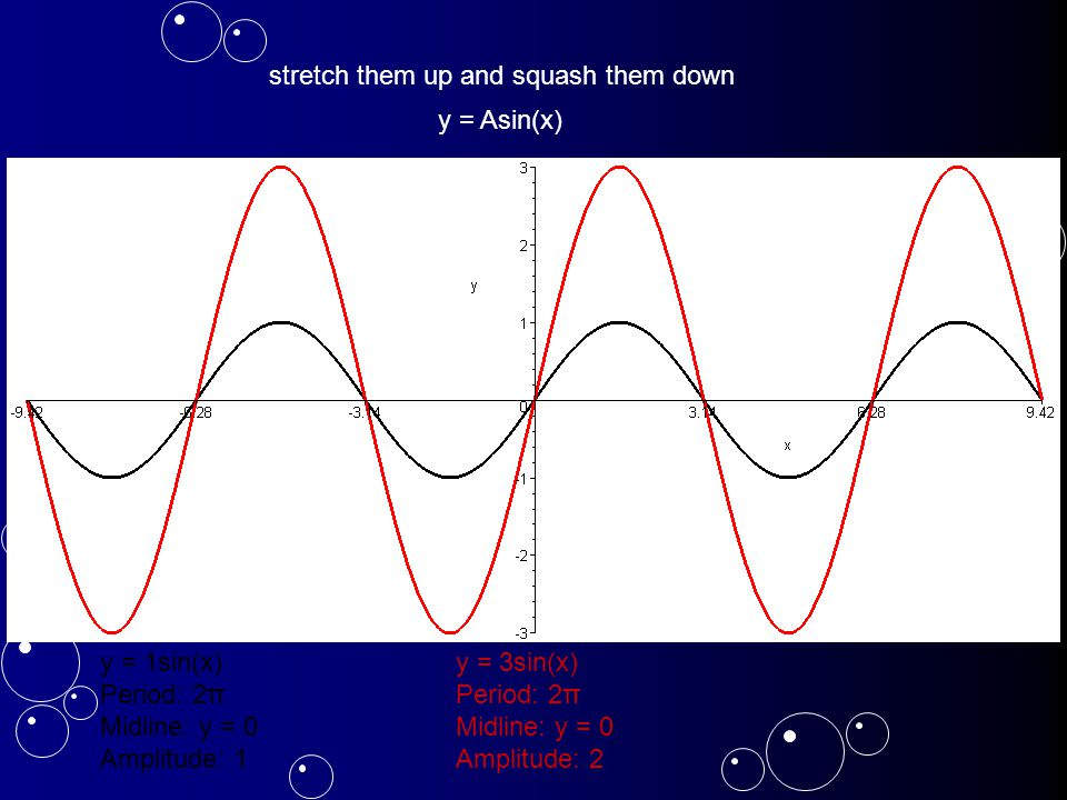 Sinusoidal Models (modeling with the sine/cosine functions) f(x) = Asin(B(x-C)) + D The amplitude of the curve is A.