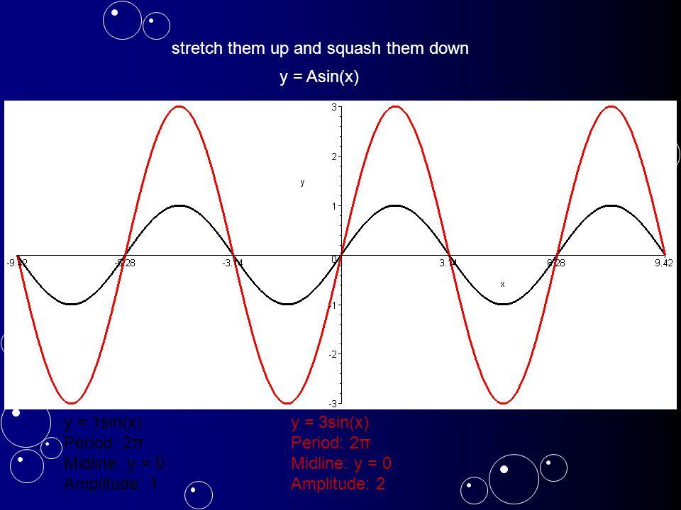 y = 3sin(x) Period: 2π Midline: y = 0 Amplitude: 2 stretch them up and squash them down y = Asin(x)