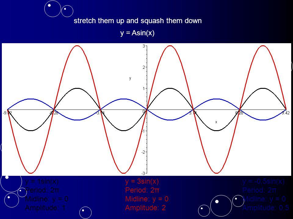 y = 1sin(x) Period: 2π Midline: y = 0 Amplitude: 1 y = 3sin(x) Period: 2π Midline: y = 0 Amplitude: 2 y = -0.5sin(x) Period: 2π Midline: y = 0 Amplitude: 0.5 stretch them up and squash them down y = Asin(x)