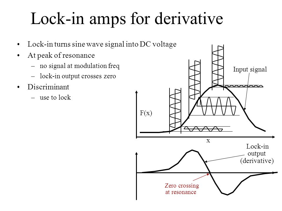 Lock-in amps for derivative Lock-in turns sine wave signal into DC voltage At peak of resonance –no signal at modulation freq –lock-in output crosses zero Discriminant –use to lock x F(x) Input signal Lock-in output (derivative) Zero crossing at resonance
