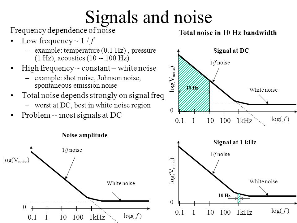 Signals and noise Frequency dependence of noise Low frequency ~ 1 / f –example: temperature (0.1 Hz), pressure (1 Hz), acoustics (10 -- 100 Hz) High frequency ~ constant = white noise –example: shot noise, Johnson noise, spontaneous emission noise Total noise depends strongly on signal freq –worst at DC, best in white noise region Problem -- most signals at DC log(V noise ) log(  f ) Noise amplitude 1/f noise 0 White noise 0.1 1 10 100 1kHz log(V noise ) log(  f ) Total noise in 10 Hz bandwidth 1/f noise 0 White noise 0.1 1 10 100 1kHz Signal at DC log(V noise ) log(  f ) 1/f noise 0 White noise 0.1 1 10 100 1kHz Signal at 1 kHz 10 Hz