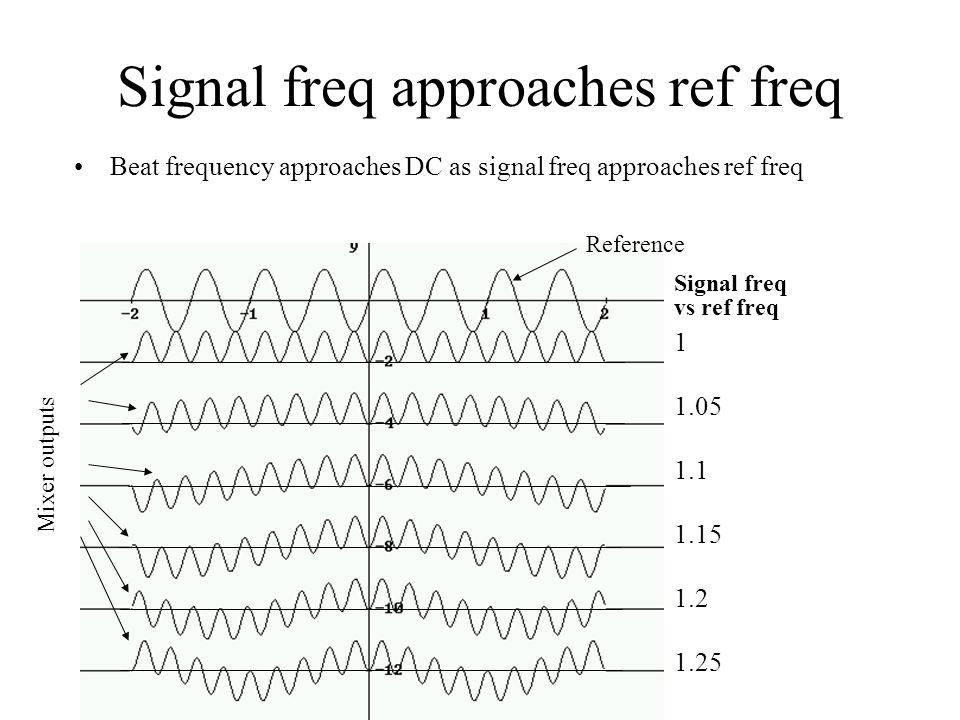 Signal freq approaches ref freq Beat frequency approaches DC as signal freq approaches ref freq 1 1.05 1.1 1.15 1.2 1.25 Signal freq vs ref freq Reference Mixer outputs