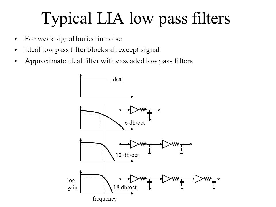 Typical LIA low pass filters For weak signal buried in noise Ideal low pass filter blocks all except signal Approximate ideal filter with cascaded low pass filters 18 db/oct 12 db/oct 6 db/oct Ideal log gain frequency