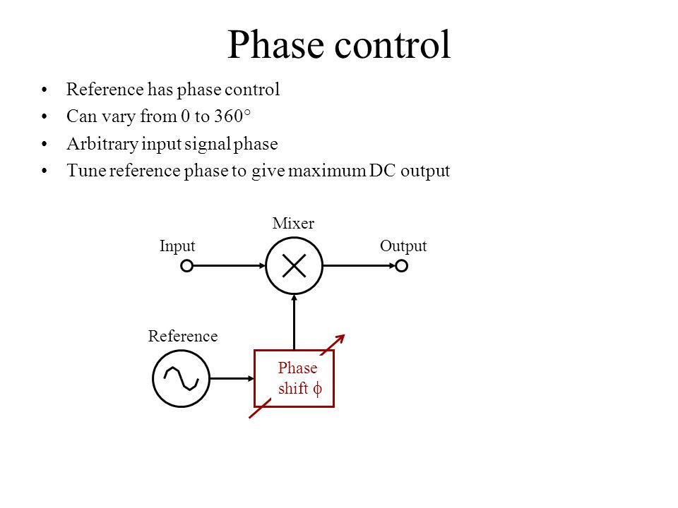 Phase control Reference has phase control Can vary from 0 to 360° Arbitrary input signal phase Tune reference phase to give maximum DC output Reference Phase shift  InputOutput Mixer