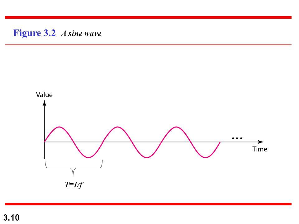 3.10 Figure 3.2 A sine wave T=1/f