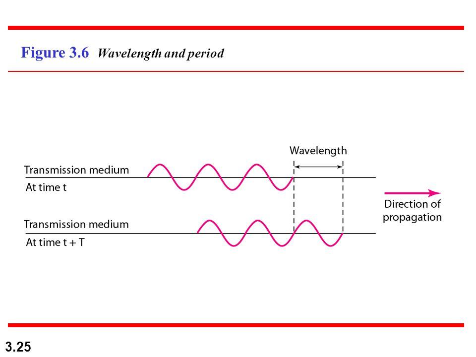 3.25 Figure 3.6 Wavelength and period