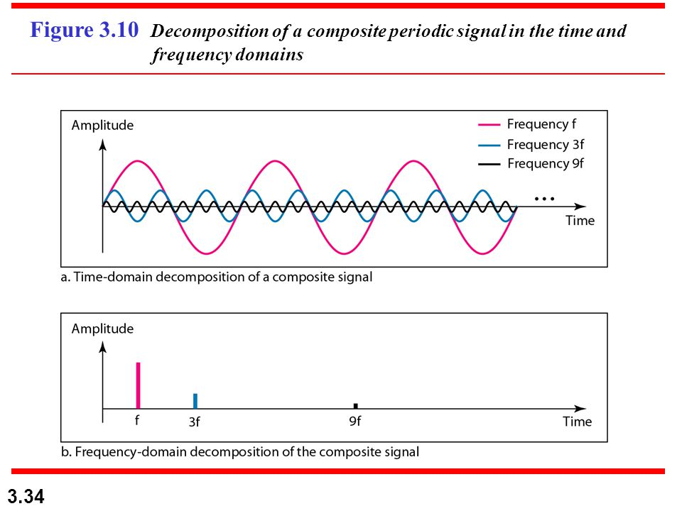 3.34 Figure 3.10 Decomposition of a composite periodic signal in the time and frequency domains