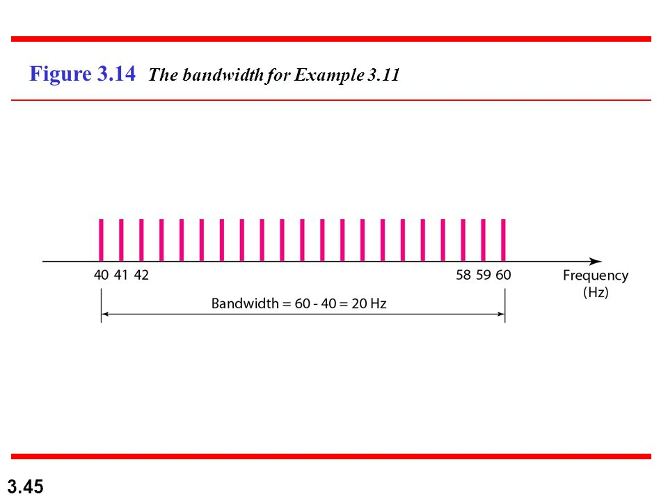 3.45 Figure 3.14 The bandwidth for Example 3.11