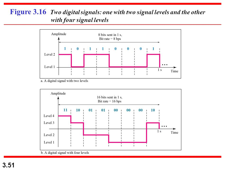 3.51 Figure 3.16 Two digital signals: one with two signal levels and the other with four signal levels