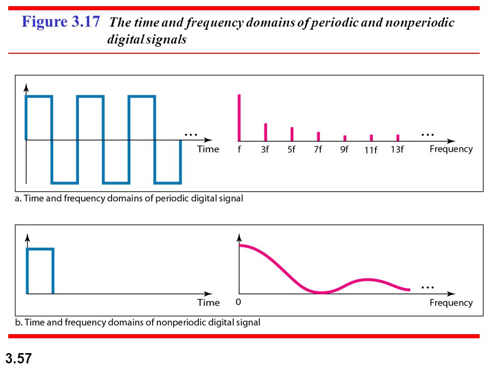 3.57 Figure 3.17 The time and frequency domains of periodic and nonperiodic digital signals