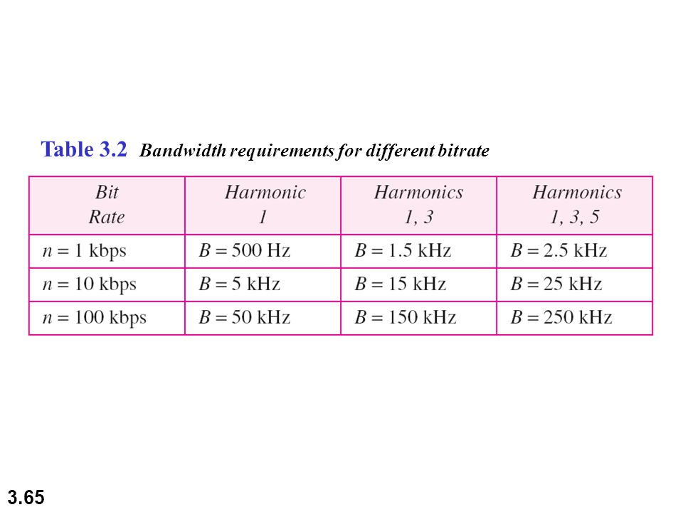 3.65 Table 3.2 Bandwidth requirements for different bitrate