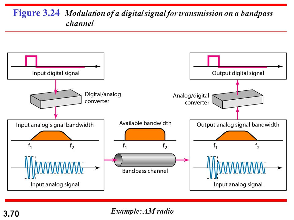 3.70 Figure 3.24 Modulation of a digital signal for transmission on a bandpass channel Example: AM radio