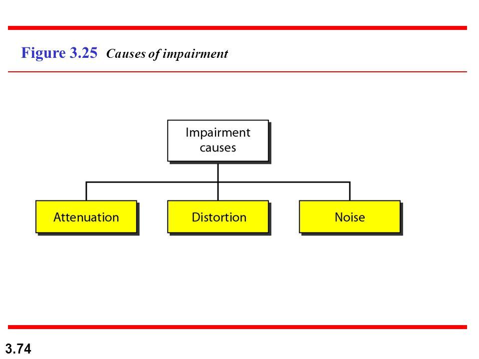 3.74 Figure 3.25 Causes of impairment