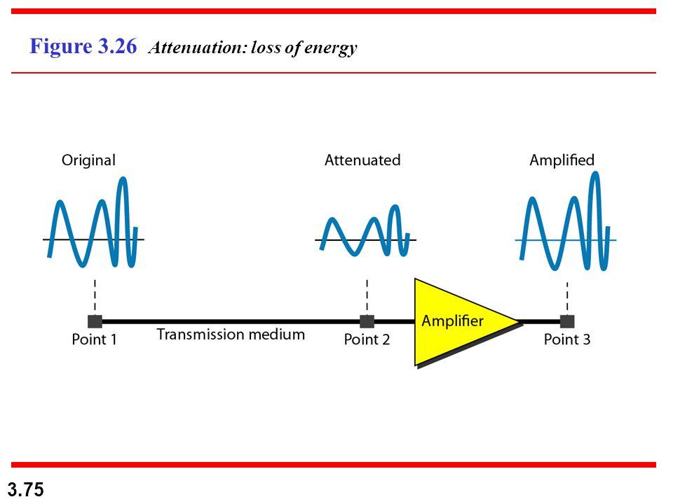 3.75 Figure 3.26 Attenuation: loss of energy