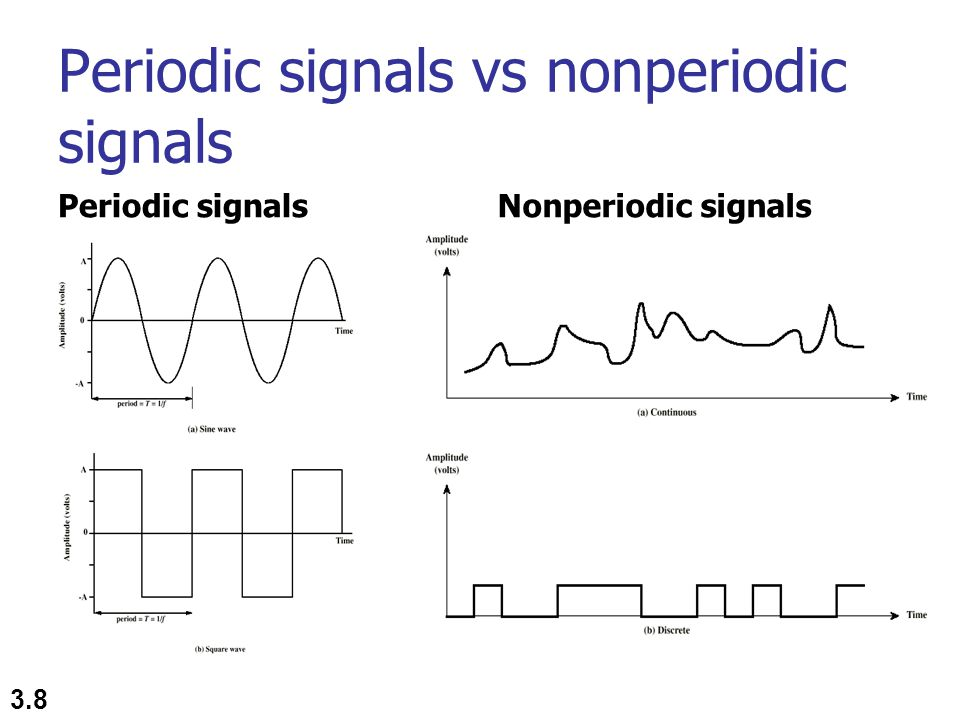 3.39 Figure 3.11 The time and frequency domains of a nonperiodic signal Human voice frequency is between 0Hz and 4kHz Figure 3.11 shows a nonperiodic composite signal.