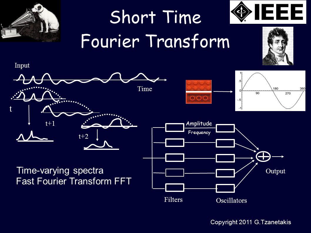 Copyright 2011 G.Tzanetakis Short Time Fourier Transform Time-varying spectra Fast Fourier Transform FFT Input Time t t+1 t+2 Filters Oscillators Output Amplitude Frequency