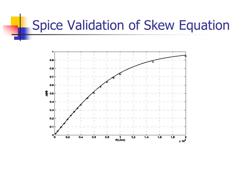 Spice Validation of Skew Equation