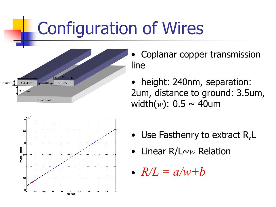 Configuration of Wires Coplanar copper transmission line height: 240nm, separation: 2um, distance to ground: 3.5um, width( w ): 0.5 ~ 40um Use Fasthen