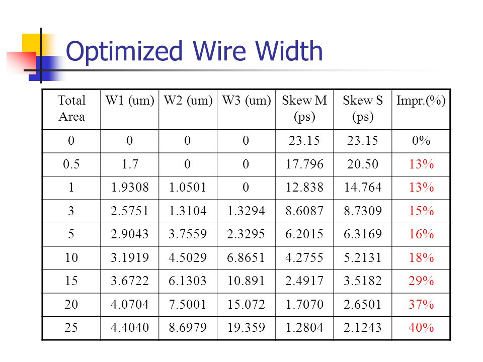 Optimized Wire Width Total Area W1 (um)W2 (um)W3 (um)Skew M (ps) Skew S (ps) Impr.(%) 000023.15 0% 0.51.70017.79620.5013% 11.93081.0501012.83814.76413