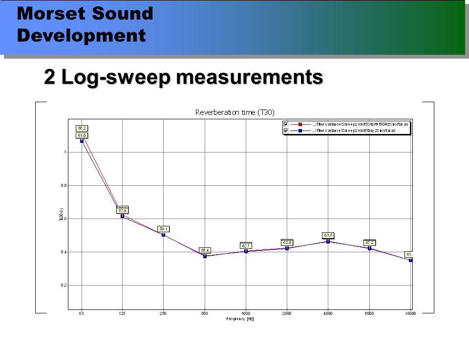 Morset Sound Development 2 Log-sweep measurements