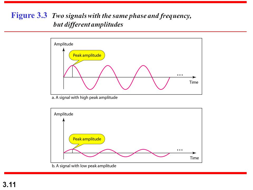 3.11 Figure 3.3 Two signals with the same phase and frequency, but different amplitudes